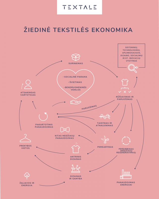 žiedinės tekstilės ekonomika